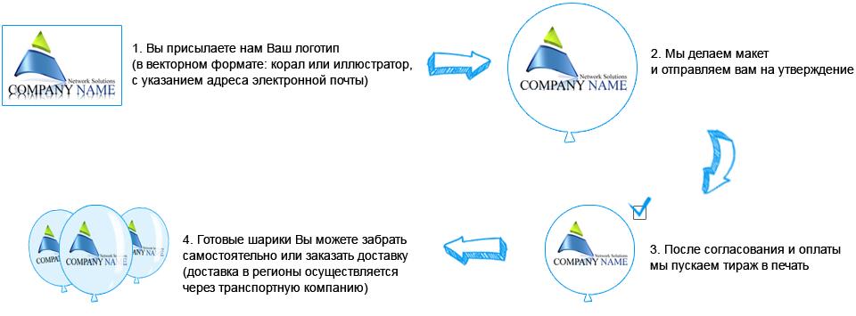 Как происходит заказ нанесения логотипа на воздушные шары?